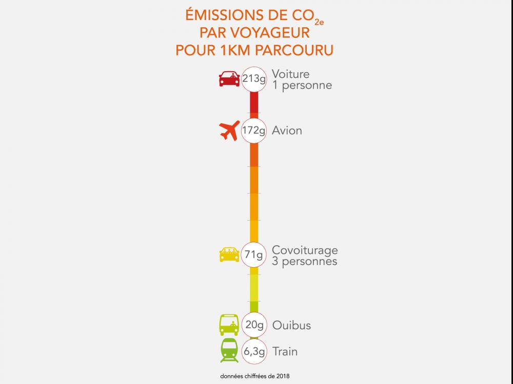 carbone rencontre activité feuille de travail réponses
